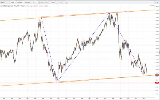 Фьючерс Рублик/Доллар на CME и вопрос по Евро/Йене.