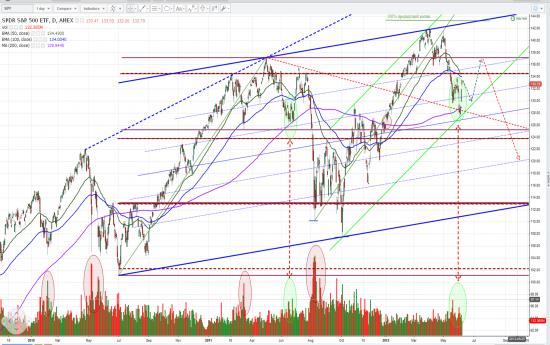 S&P500 день.