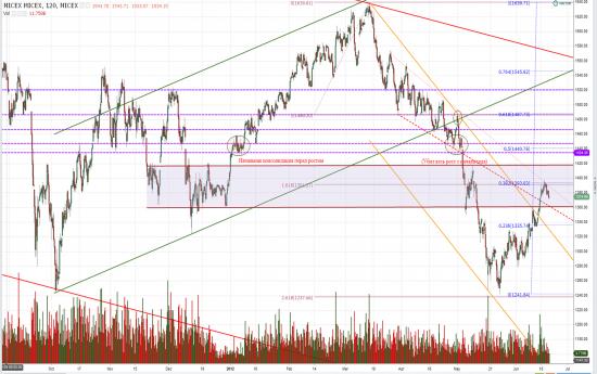ММВБ; AUD&USD; S&P 500
