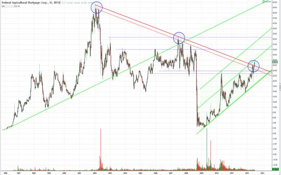 BRIC Index MCSI, S&P Asia 50 Index, Federal Agricultural Mortgage Corp (Fermer Mak - сельскохозяйственная ипотечная корпорация)