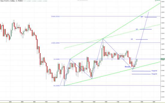 EUR&USD