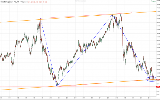 AUD&USD, EUR&JPY