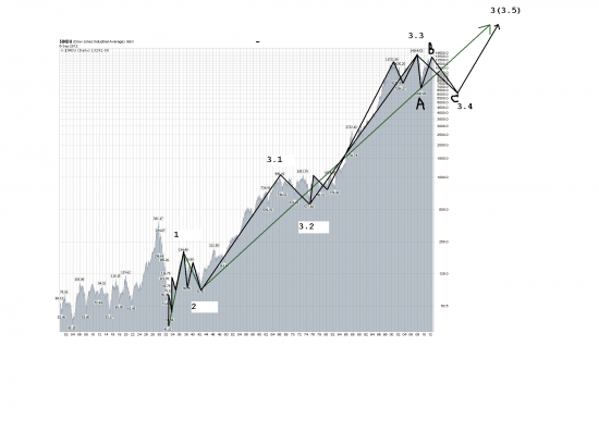 Вопрос Мастерам (и не мастерам :-) Волновой Теории про DJIA
