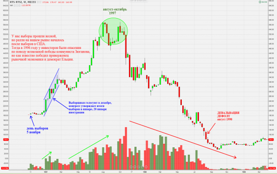 За уши притянутые исторические рыночные аналогии :-))