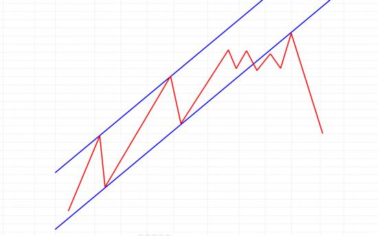 Trend is your friend (дневные графики S&P500 и DJ Composite)