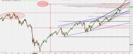 ТА - S&P 500 Index (week, day); WTI log scale (month).