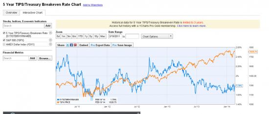 5 Year TIPS/Treasury Breakeven Rate Chart и  S&P500 и Dollar Index и RTSI.