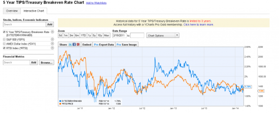 5 Year TIPS/Treasury Breakeven Rate Chart и  S&P500 и Dollar Index и RTSI.