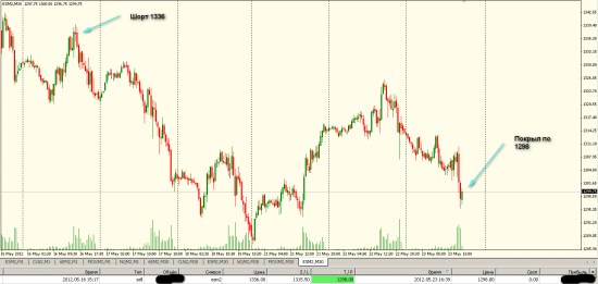 S&P 500 Наконец принял решение покрыть шорт.