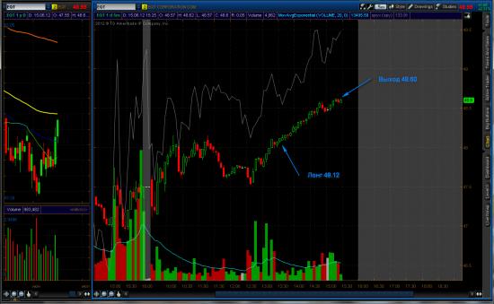 NYSE торговля 15.06.2012