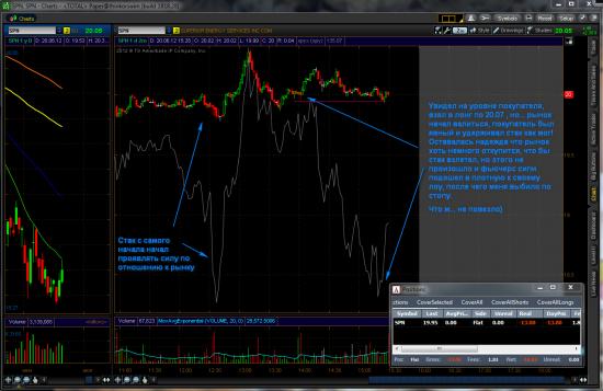 Торговля на NYSE 20.06.2012 Минусовый день.