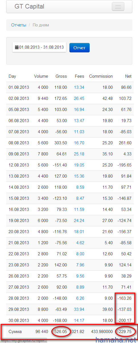 Трейдинг на NYSE&NASDAQ. Тяжелый август