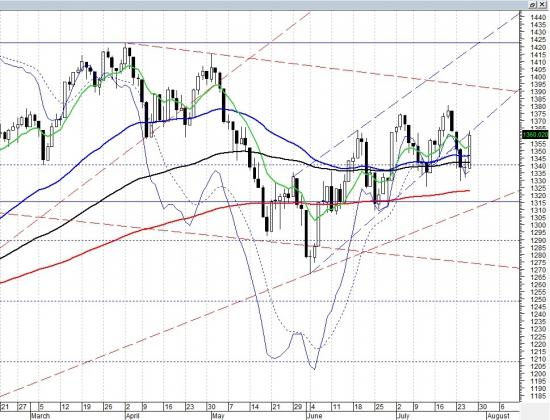 Пройдет ли S&P500 нисходящий тренд