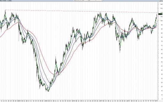 Пройдет ли Сбербанк глобальный нисходящий тренд?
