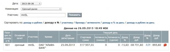 Мой ЛЧИ 2013, день второй :)