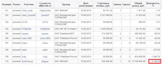 Первые читеры смарт-лаба на ЛЧИ-2015