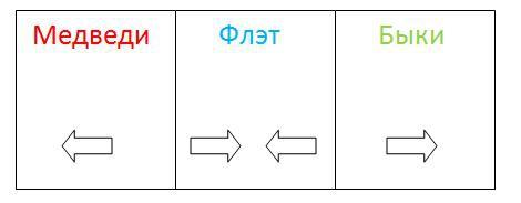 Две парадигмы рынка и их взаимосвязь.
