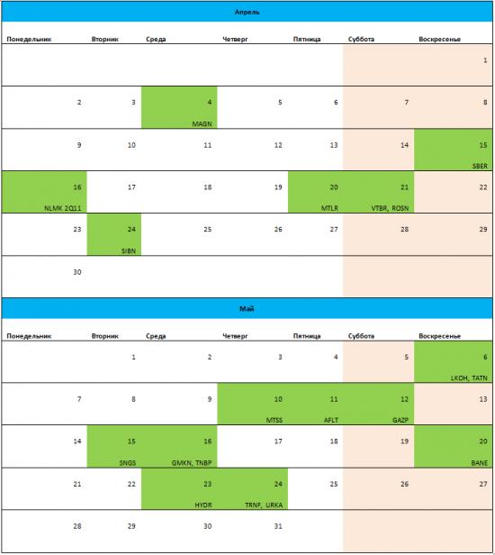 Дивидендный календарь отсечек 2012