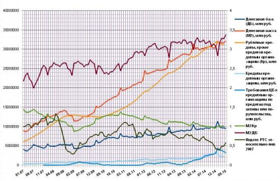Российские экономические циклы. Часть 3. Россия, 2014 год