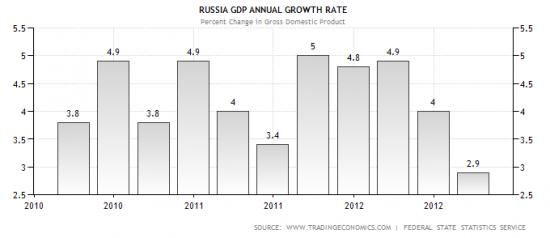 Рубль стал лучшим среди валют emerging markets