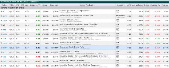 Research 24/07/2012: покупать ли негатив?