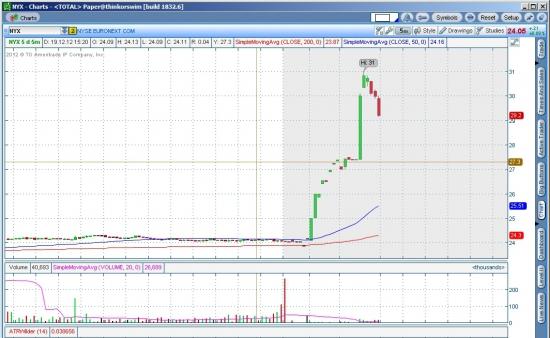 Электронная биржа ICE может купить NYSE Euronext