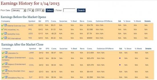 Календарь отчетов NYSE на неделю 14-18 января.