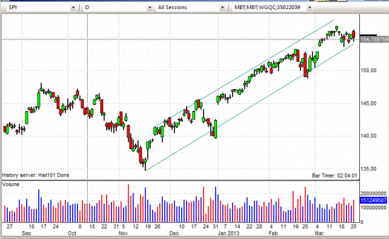 NYSE - отбор новостных акций и немного аналитики.