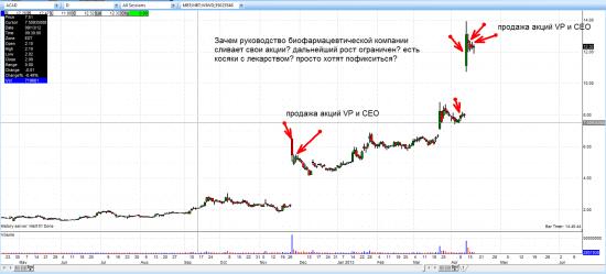 Анализ активности инсайдеров на NYSE и NASDAQ