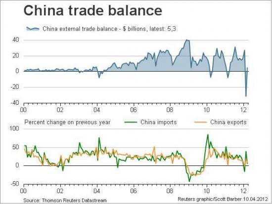 Торговый Баланс Китая в марте в картинках