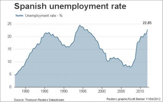 Анализ ситуации с Испанией , или все ли так плохо в Датском королевстве?