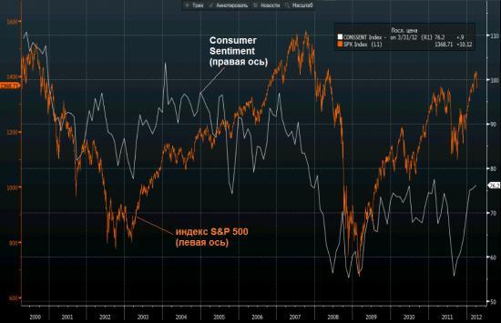 Индикаторы, которые делают рынки в среднесрочной перспективе