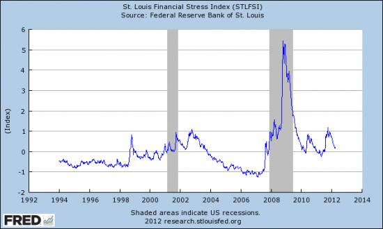 Еще один индикатор страха долгового и  денежного рынка