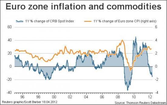 Европа, ох уж эта Европа. Или, оцениваем ситуацию изнутри. ЕЦБ. Начало.