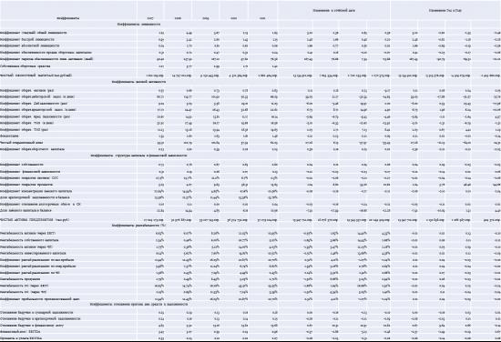 """Инвестирование на рынке облигаций. Анализ эмитента ОАО """"КВАДРА"""". Часть 2."""