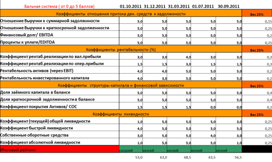 """Инвестирование на рынке облигаций. Анализ эмитента ОАО """"КВАДРА"""". Заключительная"""