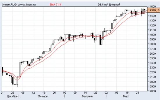 Брэдли и сотоварищи vs. Dow Jons