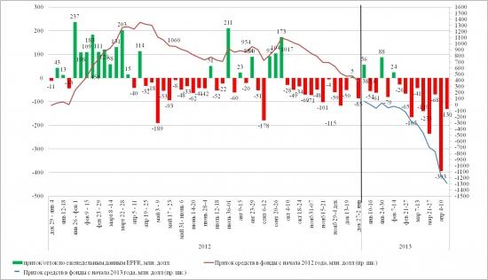 Динамика притока/оттока в EPFR (10-17 апреля 2013)