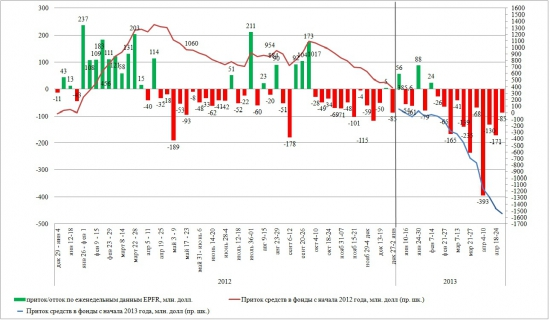 Динамика притока/оттока в EPFR (24 апр - 01 мая 2013)