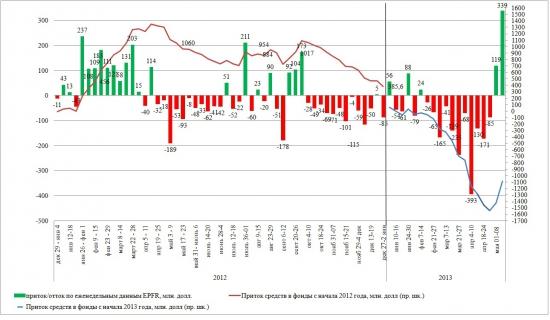 Динамика притока/оттока в EPFR (8 — 15 мая 2013)
