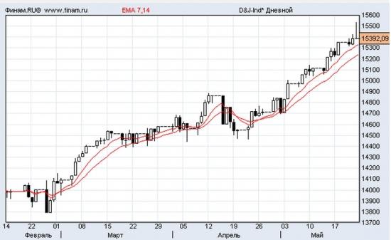 Брэдли и сотоварищи vs. Dow Jons 3