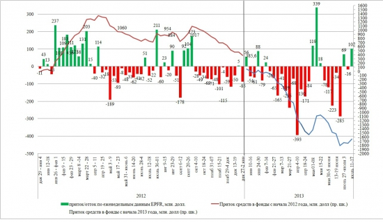 Динамика притока/оттока в EPFR (11 — 17 июля 2013)