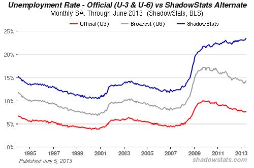 Альтернативная статистика по США