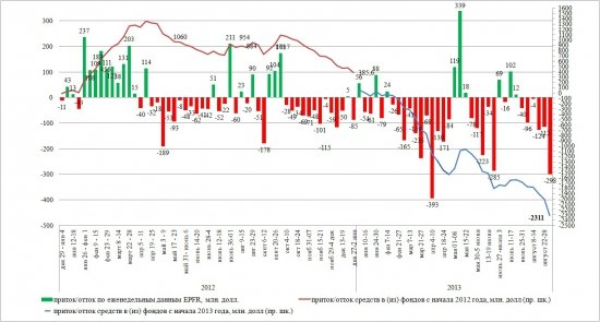 Динамика притока/оттока в EPFR (29 августа-4 сентября 2013)