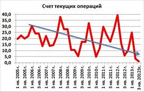 Сергей Алексашенко: «Готовьтесь: рубль будет или плавать, или скакать»