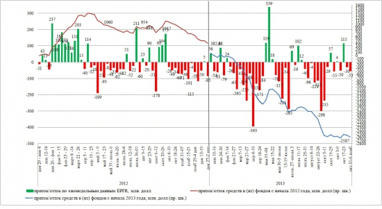 Динамика притока/оттока в EPFR (на 06 нояб 2013)