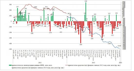 Динамика притока/оттока в EPFR на 02-08 янв 2014 и ИТОГИ 2013 года