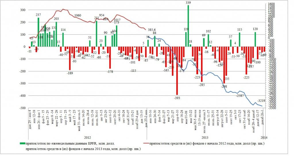 Приток капиталов в фонды, инвестирующие в Россию