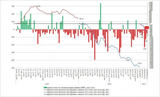 Динамика притока/оттока в EPFR с начала 2014 года (на 14 февраля)