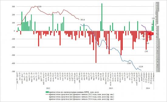 Динамика притока/оттока в EPFR с начала 2014 года (на 12 марта)